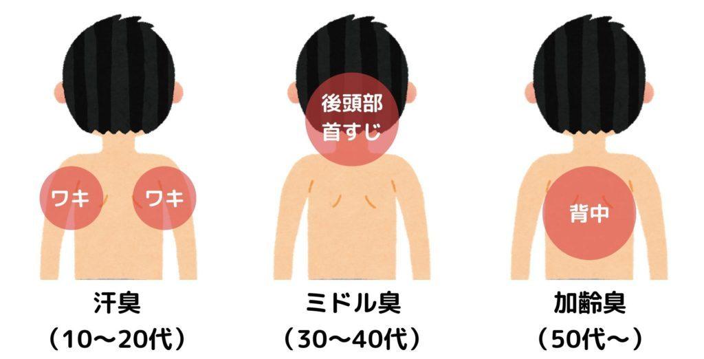 男の体臭3種類